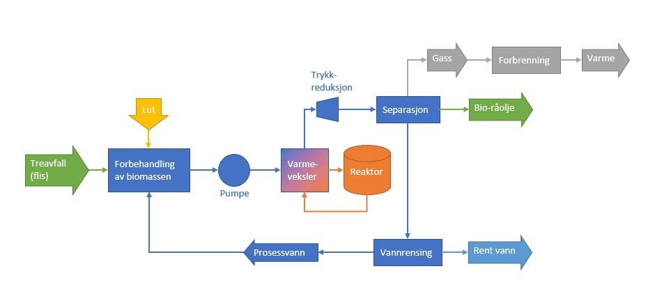 HTL-prosessen