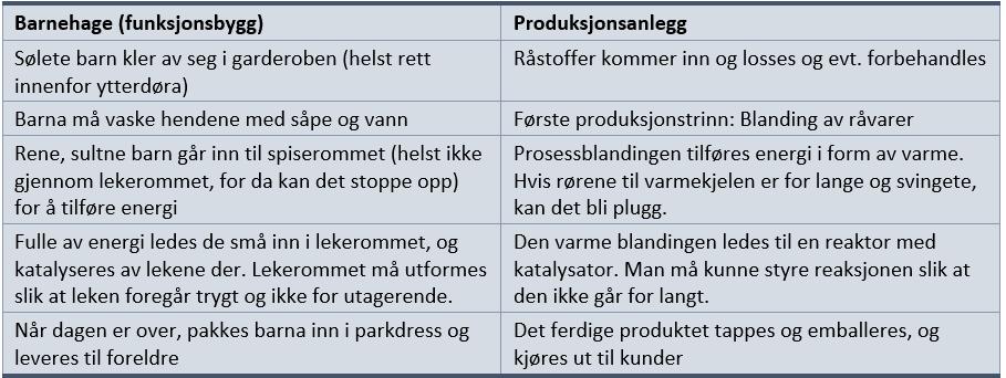 Sammenligning av funksjonsbygg og prosessanlegg