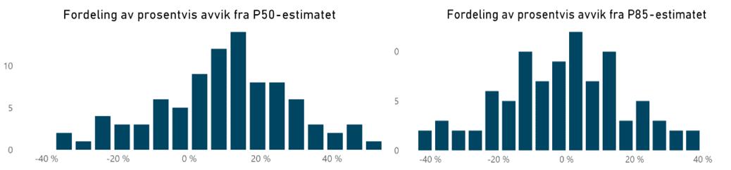 Figur 3: Fordeling av avvik mellom sluttkostnad og gitte punktestimater. Tallene viser at kun 25,3% av sluttkostnadene er innenfor P50-estimatet, og kun 49,5% ligger innenfor P85-estimatet.