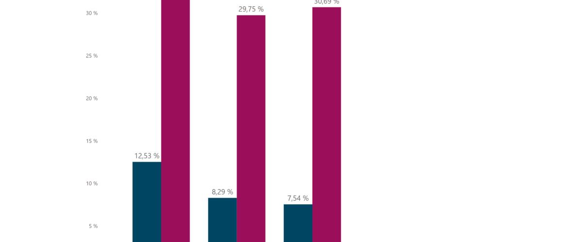 Figur 4: Forskjell mellom estimert forventet tillegg og avvik mellom sluttkostnad og basisestimatet sortert på bygg-, vei- og baneprosjekter. En stolpe representerer et påslag fra basisestimatet. Liten differanse mellom rød og blå stolpe indikerer gode estimater.