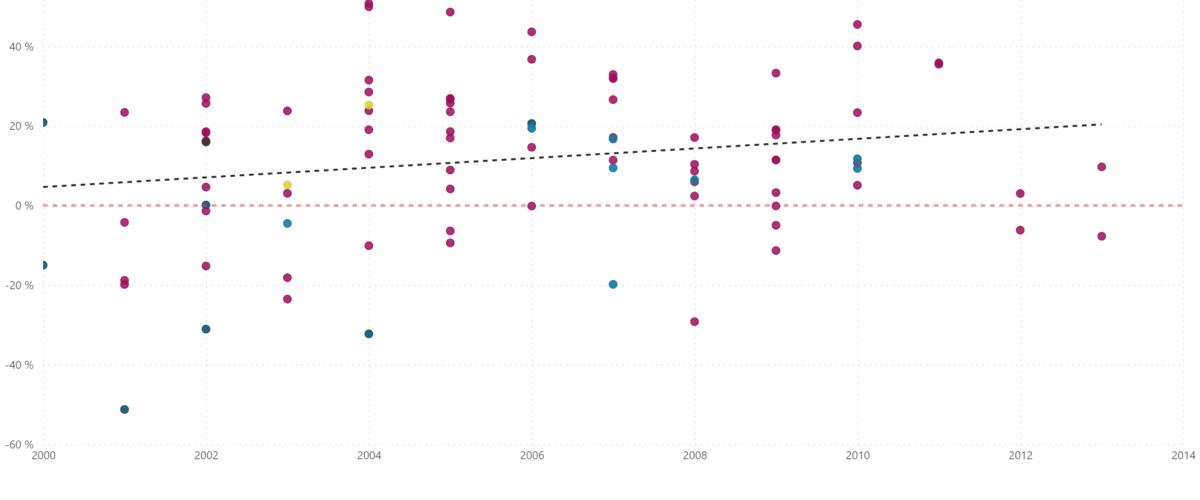 Figur 6: Plottet viser prosjektenes utvikling av avvik fra P50 - estimat over tid. Det er tegnet inn to linjer, førsteaksen og en lineær regresjonslinje med et stigningstall på 0,9%